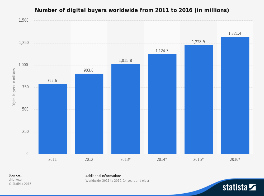 number-of-digital-buyers-worldwide-2011-2016